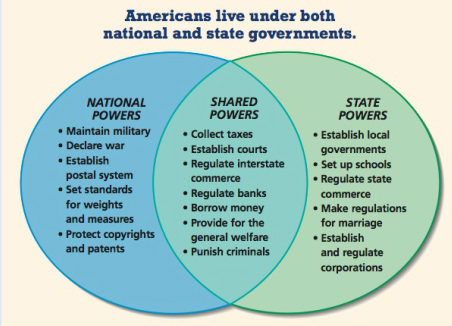 an analysis of the system of federalism in united states of america Of the united states of america analysis and interpretation of federalism, the withdrawal of judicial supervision of economic regulation, the continued ex.